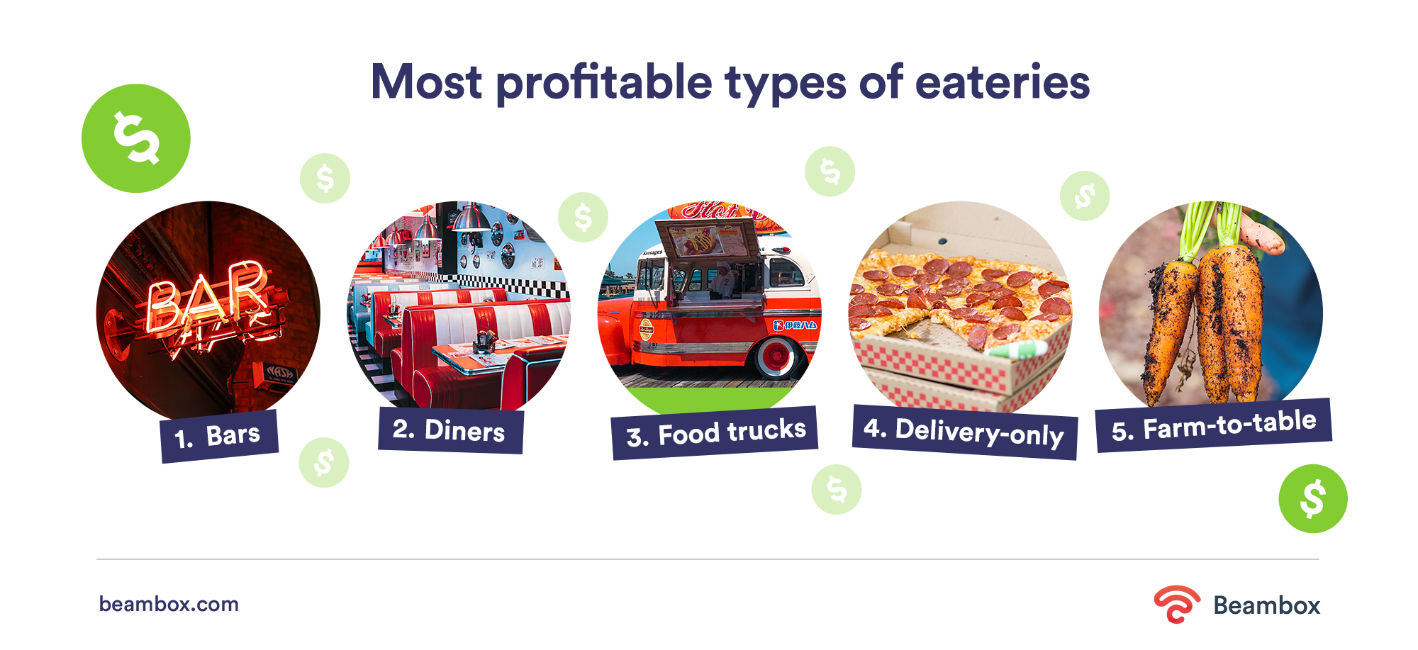 Most profitable types of US restaurant