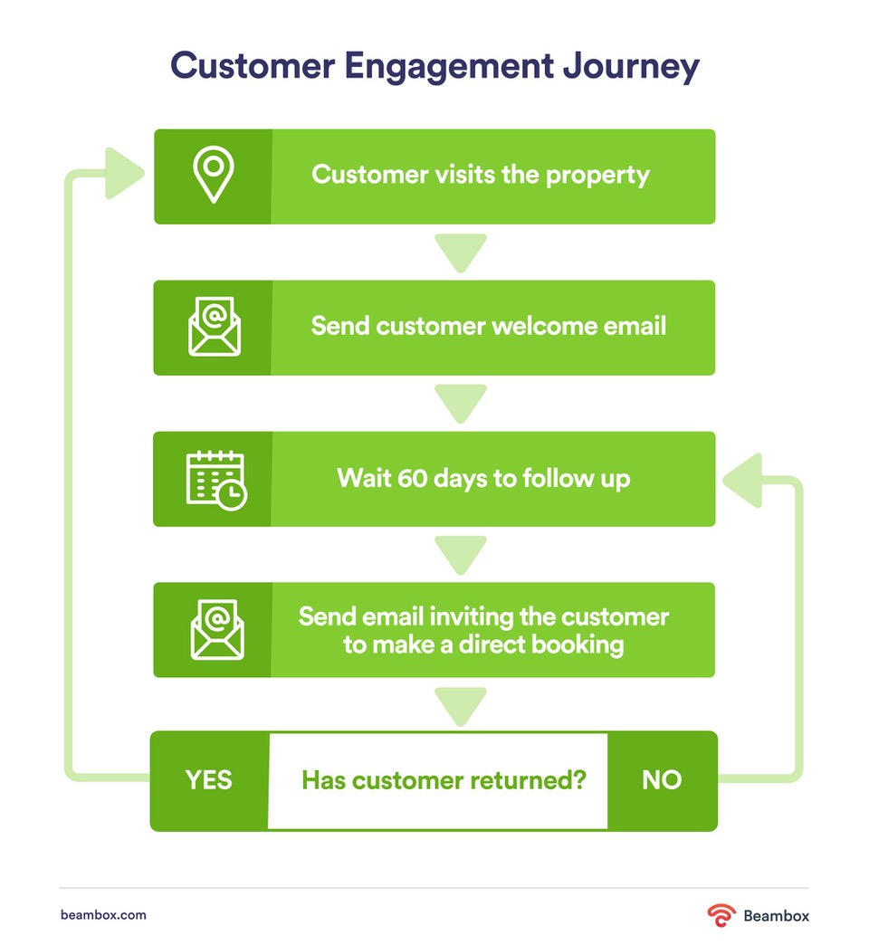 hotel guest engagement journey