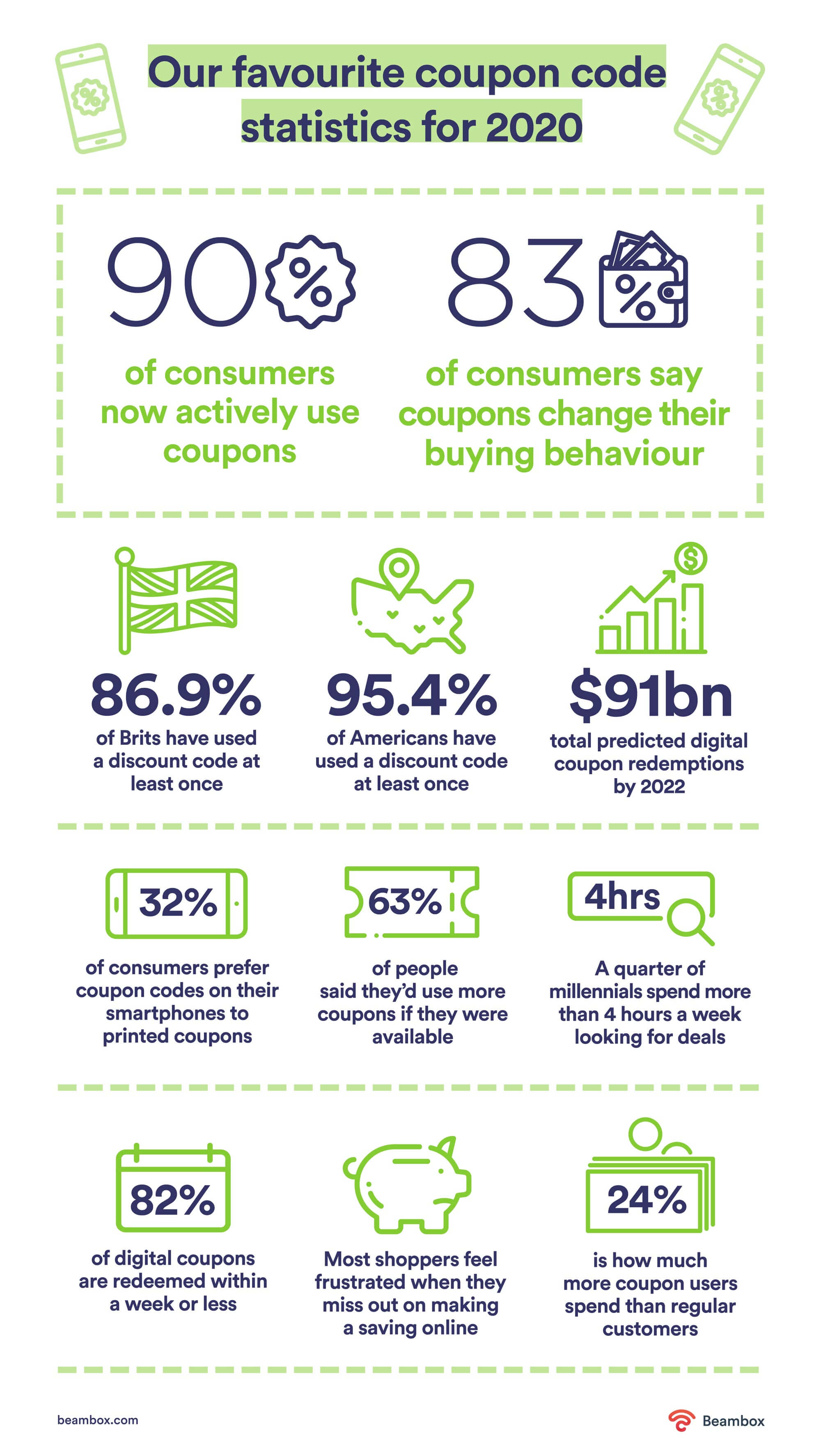 coupon code statistics 2020 infographic