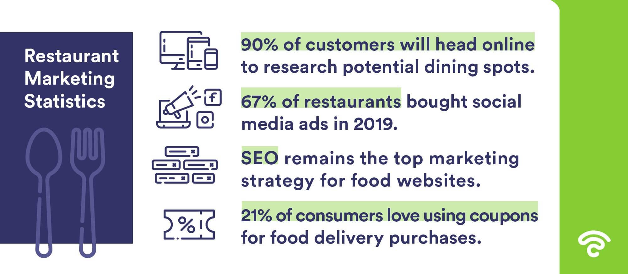Restaurant marketing statistics
