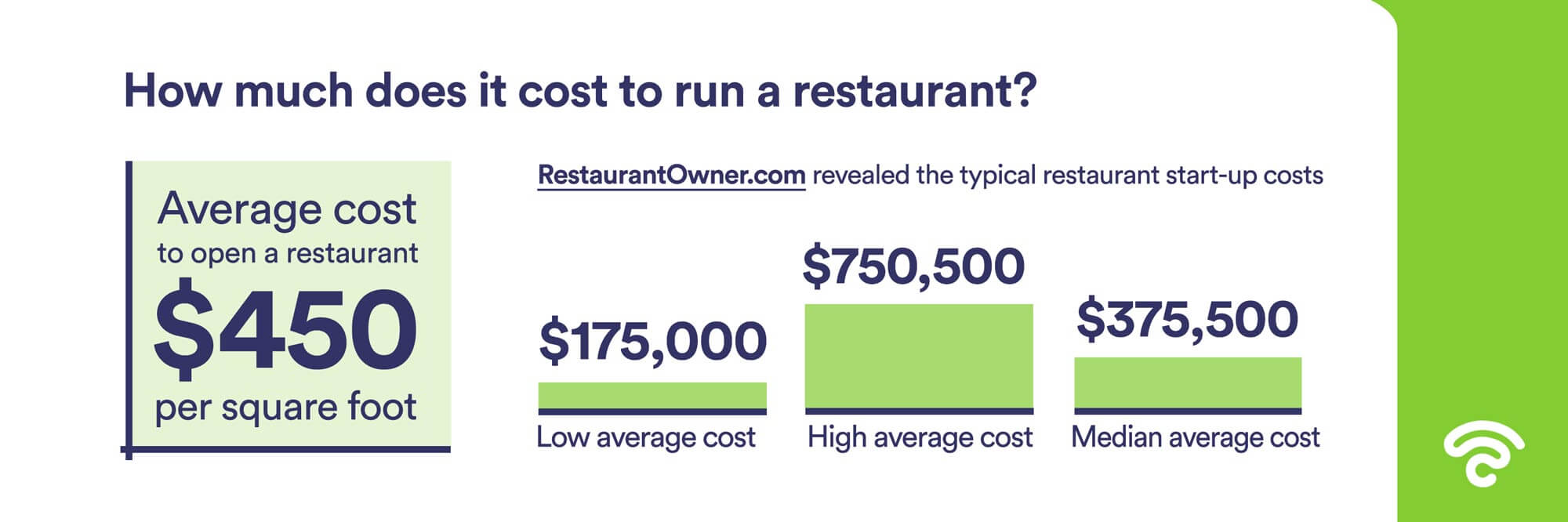 how much does it cost to run a restaurant