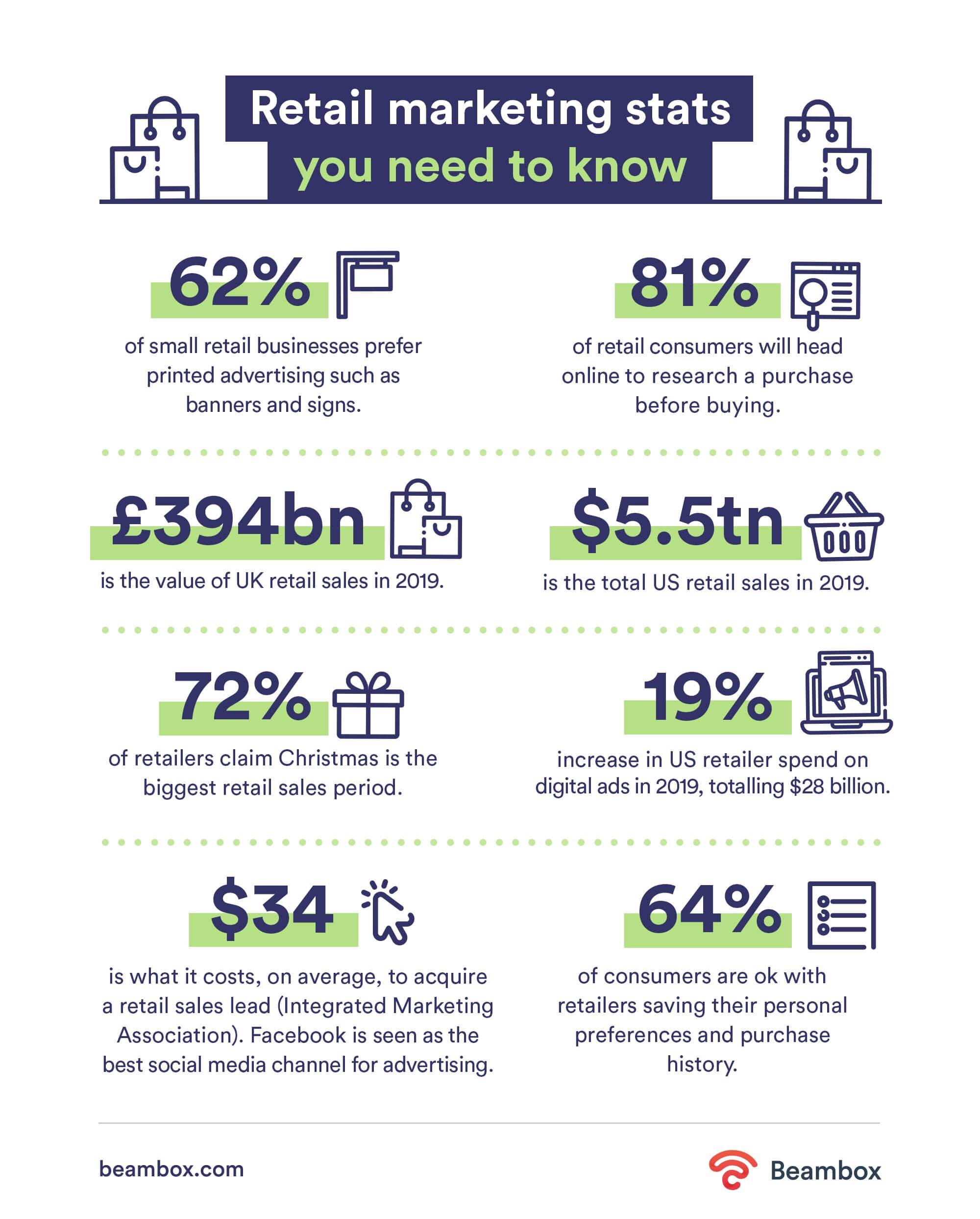 retail marketing statistics