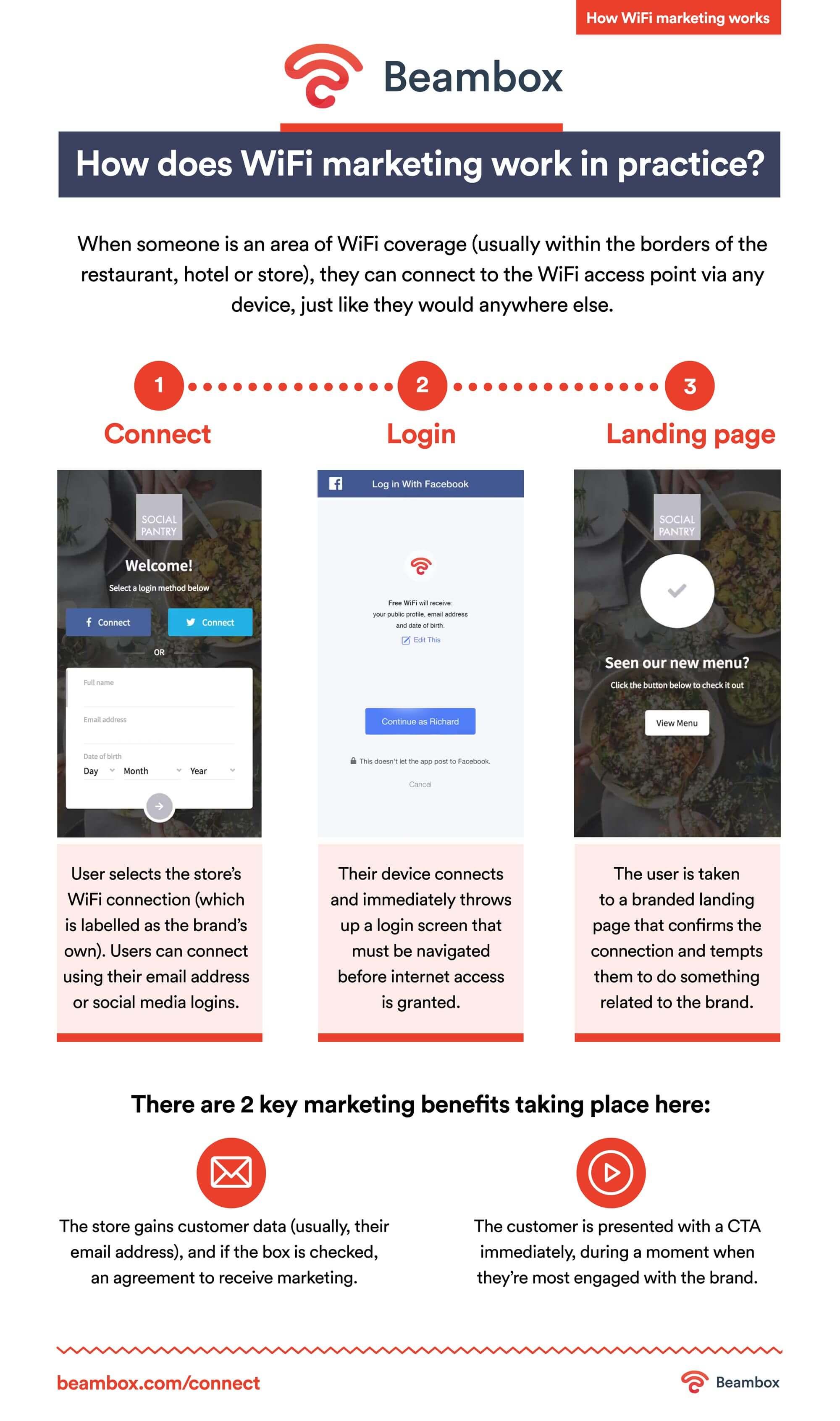 how wifi marketing works