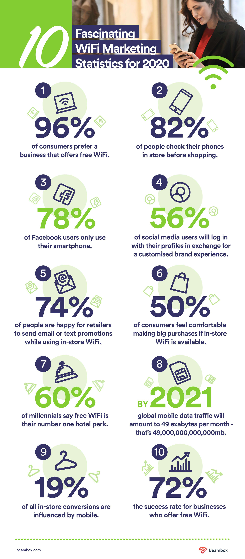 wifi marketing stats 2020