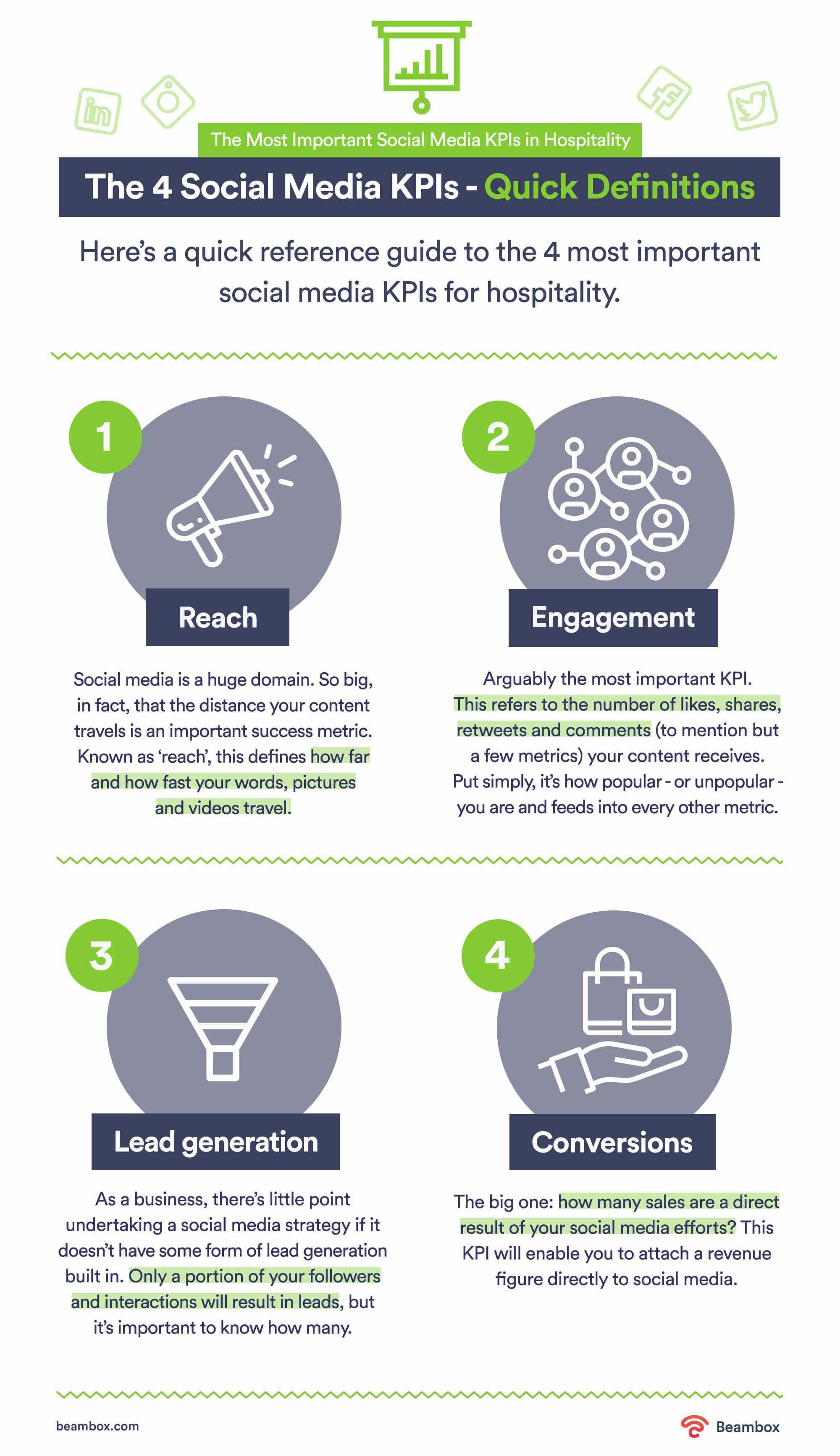 hospitality social media KPIs