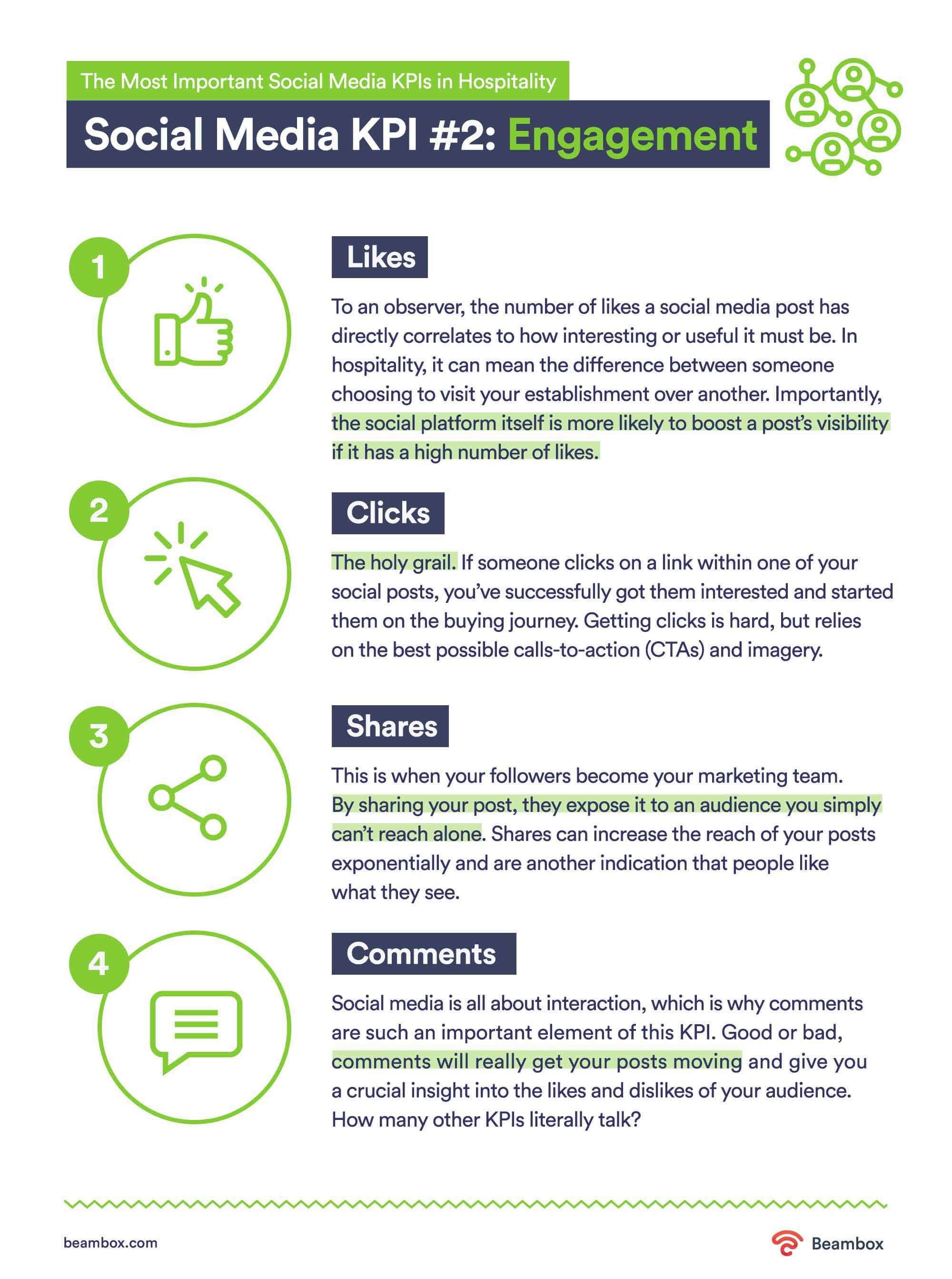 engagement social media KPI examples