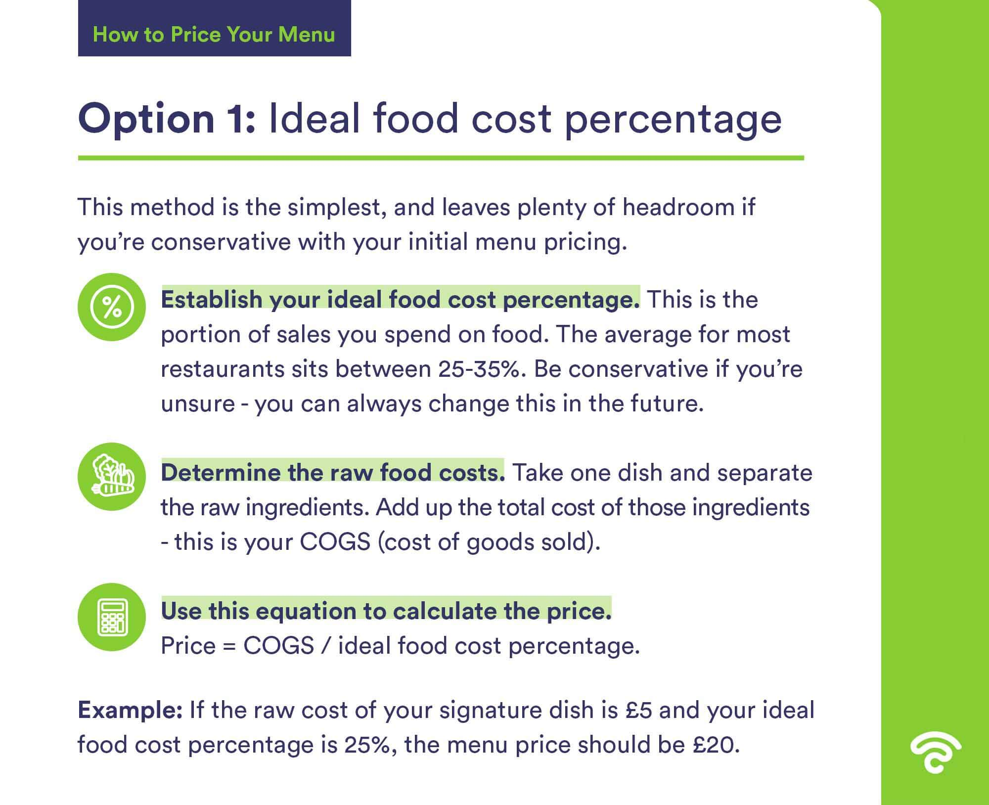 ideal food cost percentage calculation