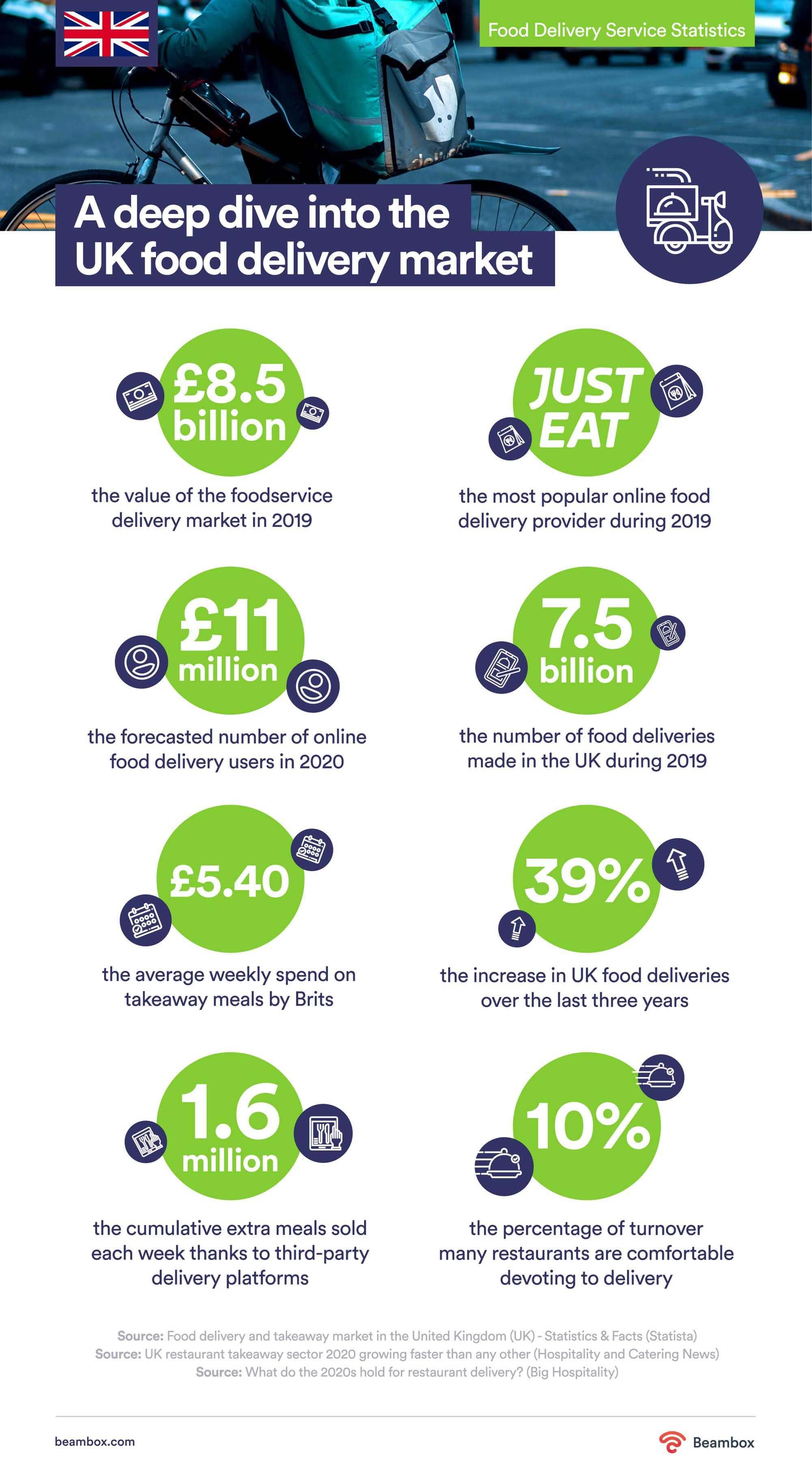 uk food delivery statistics