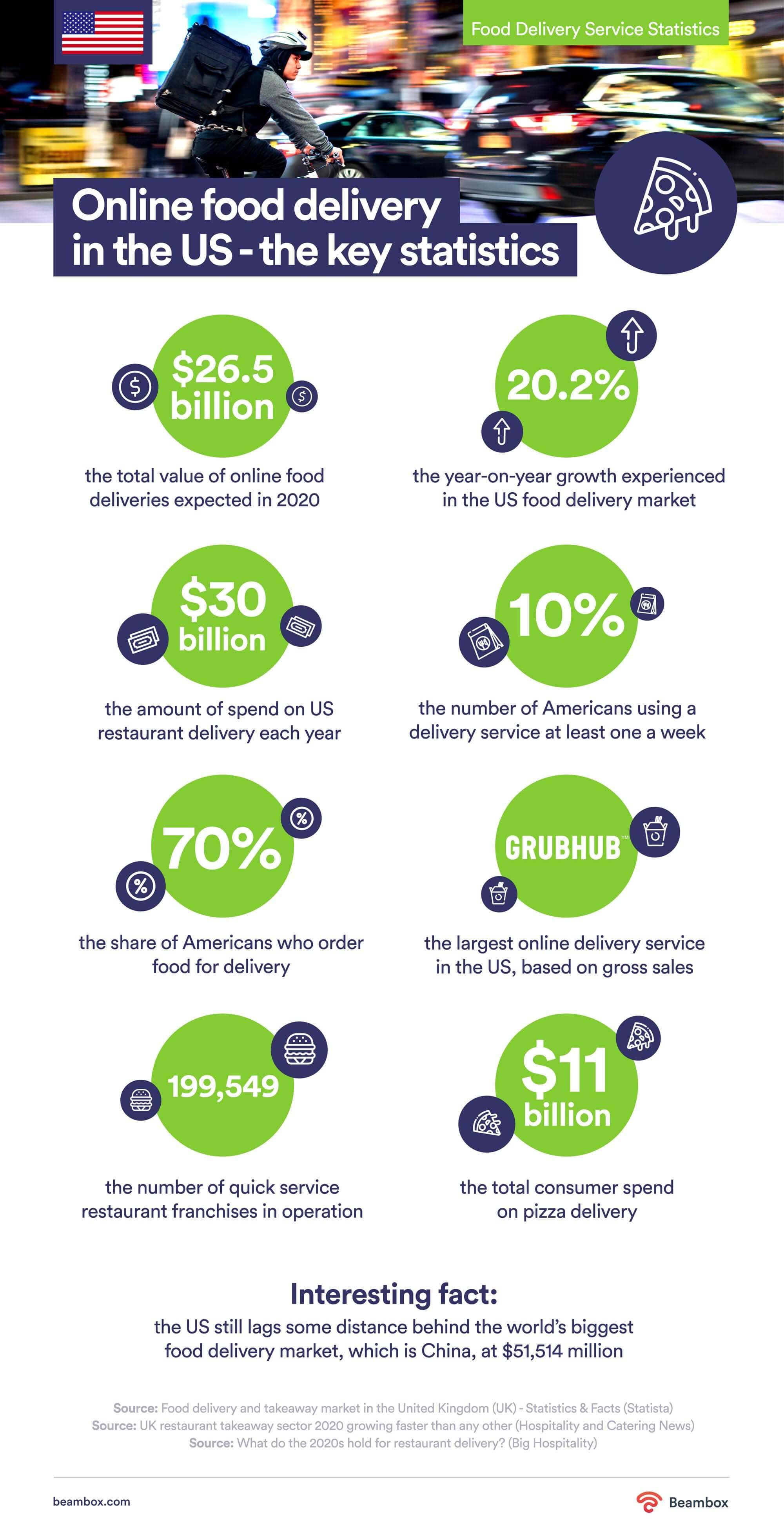 online food delivery stats US