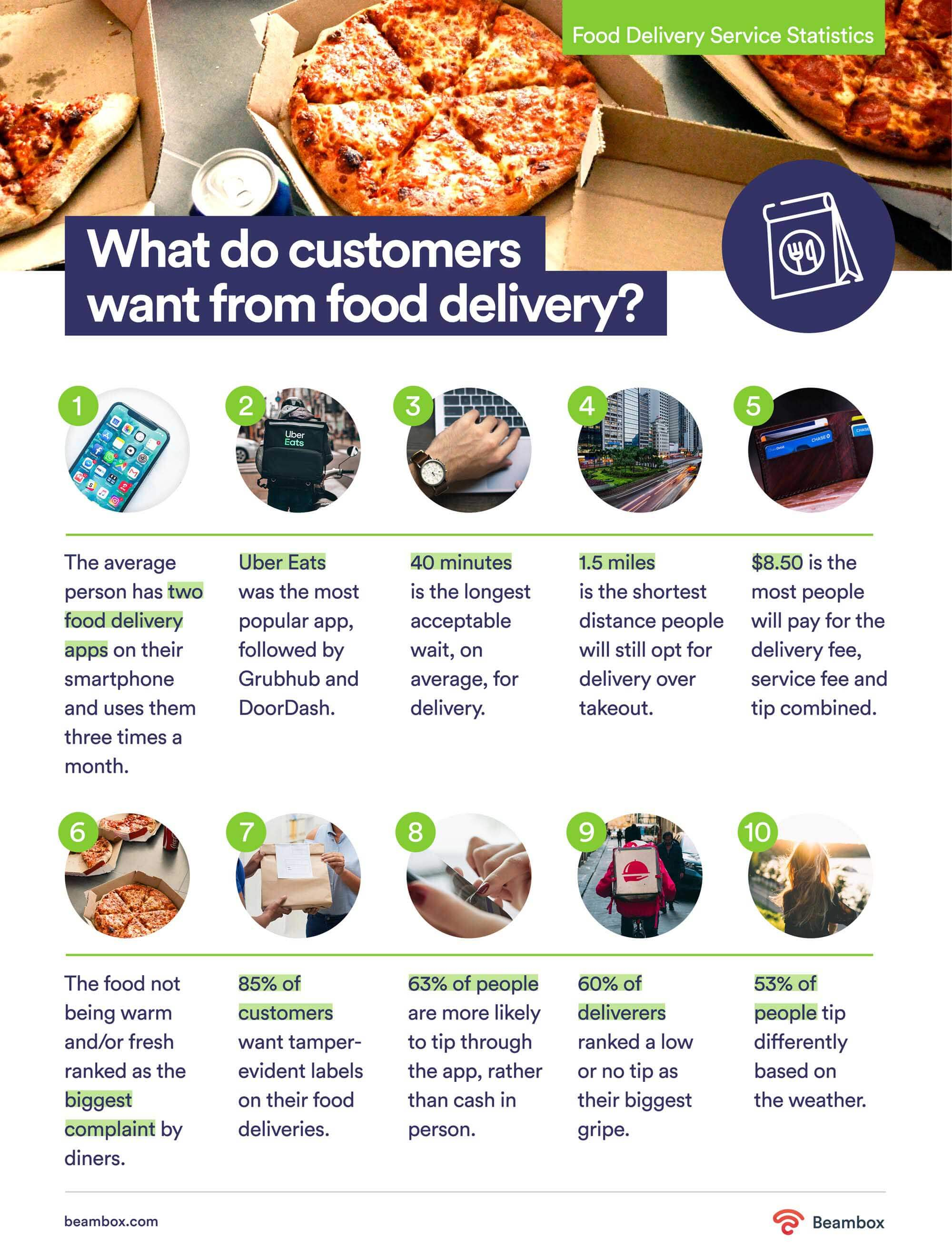 what customers want from food delivery
