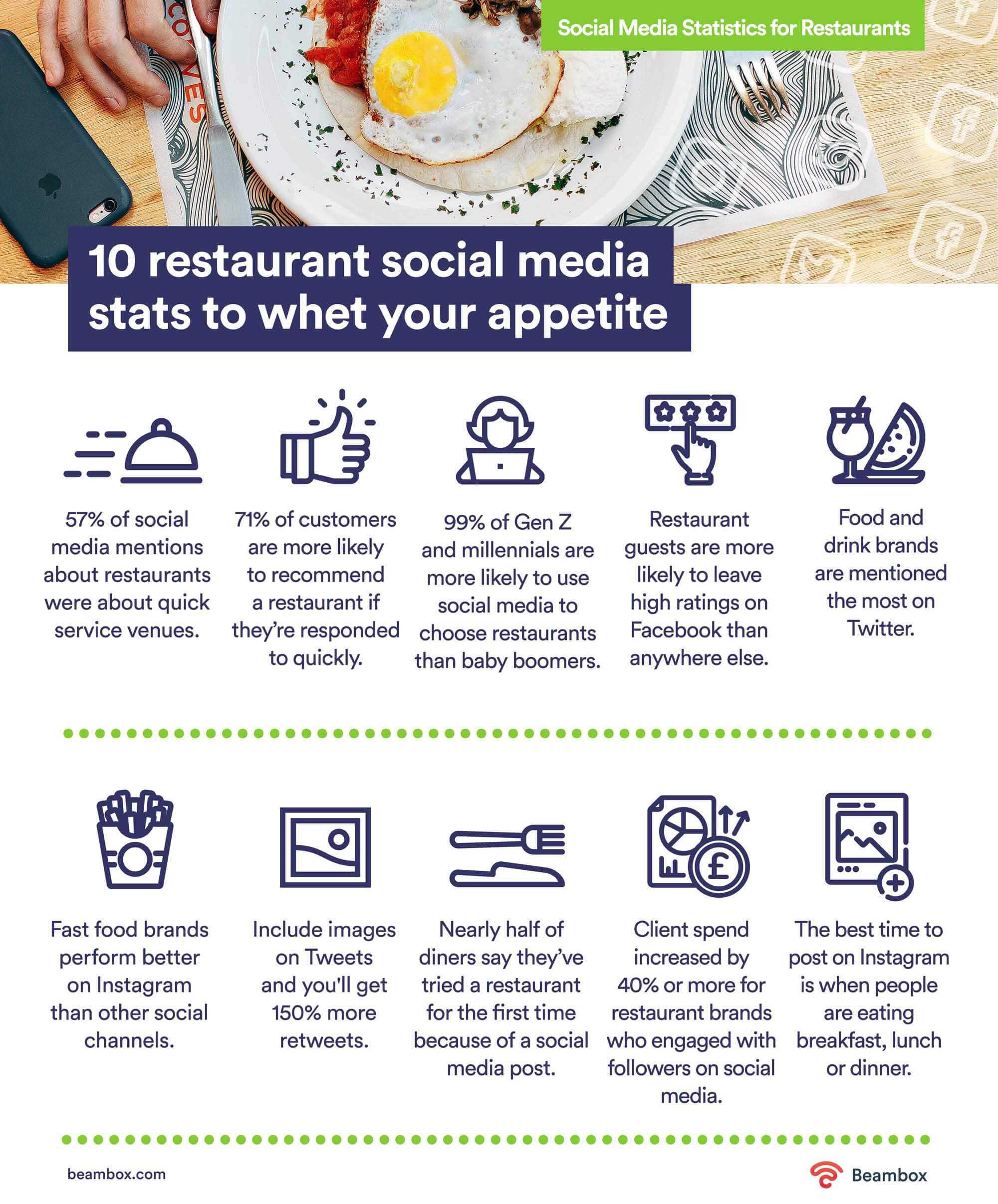 social media stats for restaurants
