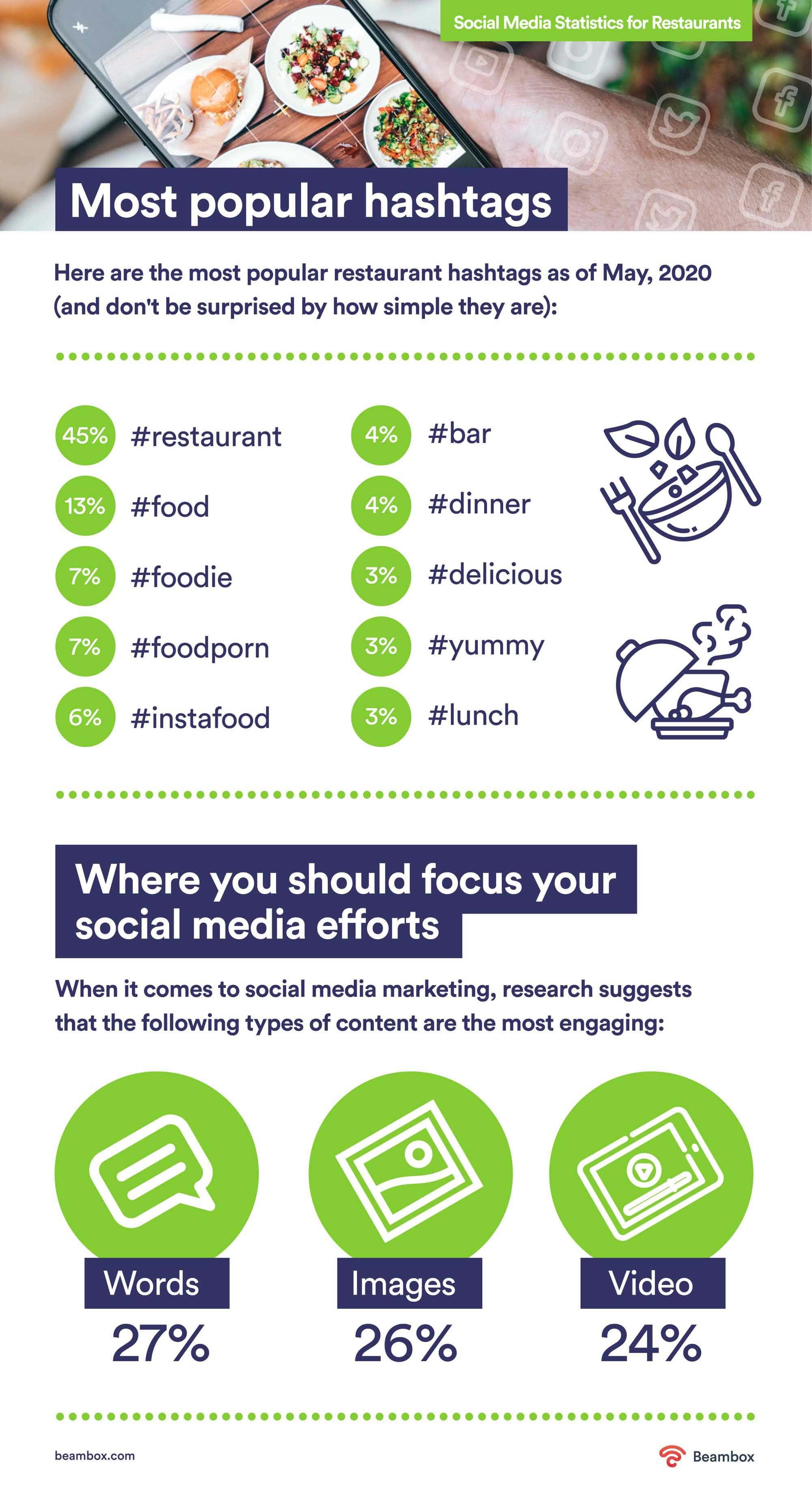 popular hashtags for restaurants