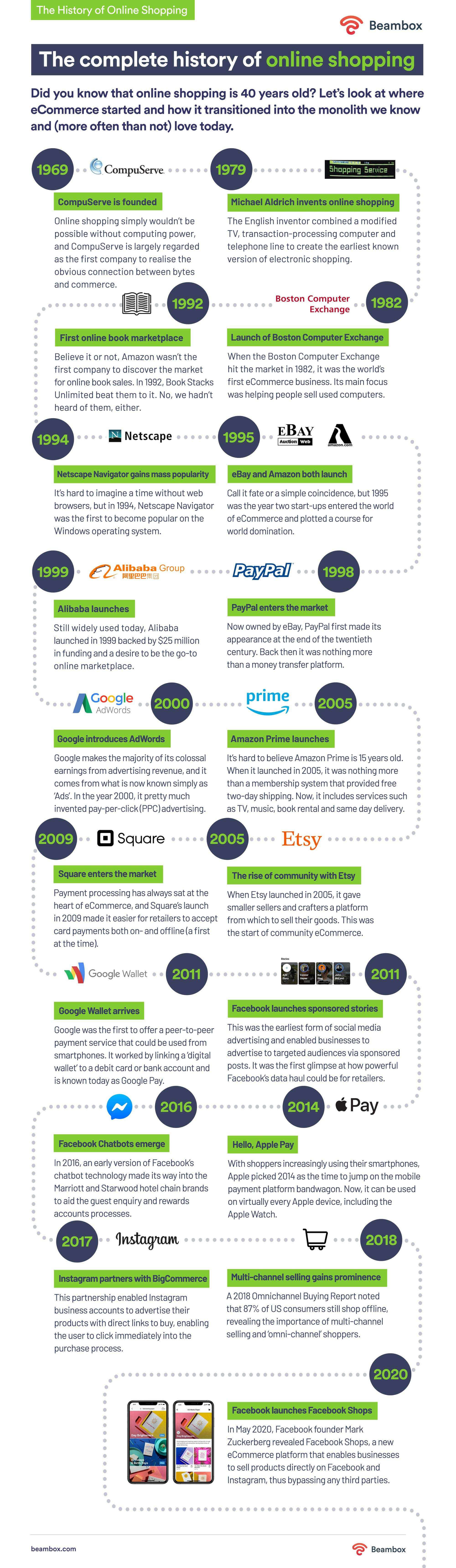 history of online shopping