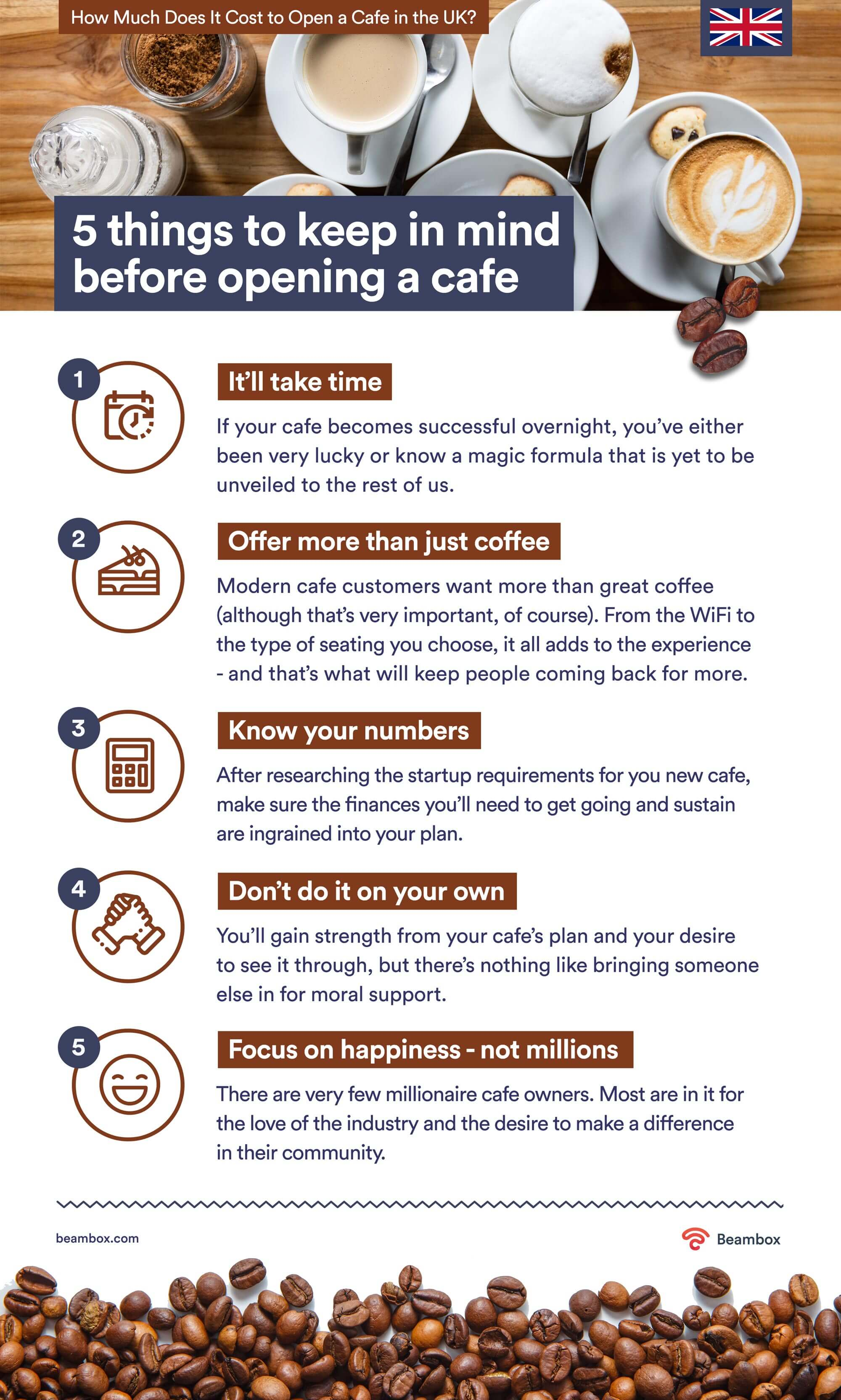 what to keep in mind before opening cafe uk