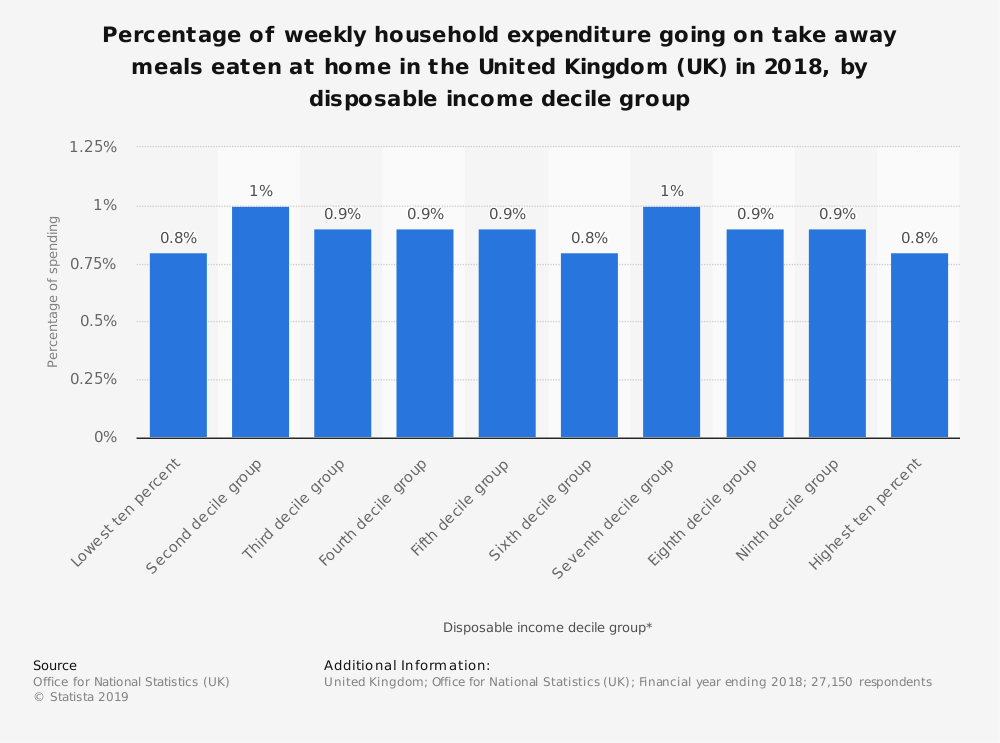 Percentage of weekly household expenditure going on take away meals eaten at home in the United Kingdom