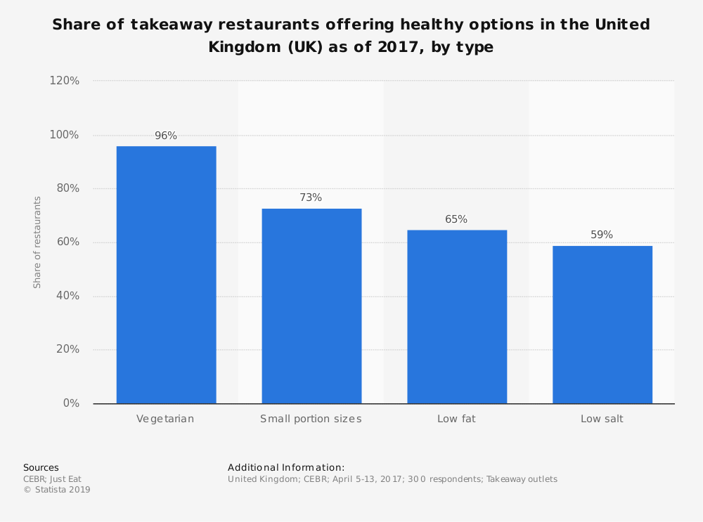 Share of takeaway restaurants offering healthy options in the United Kingdom (UK) as of 2017