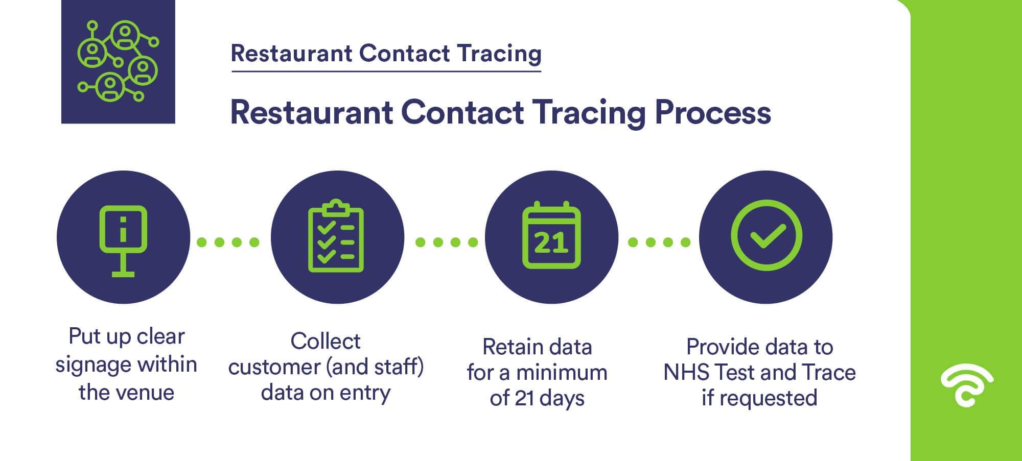 restaurant contact tracing process