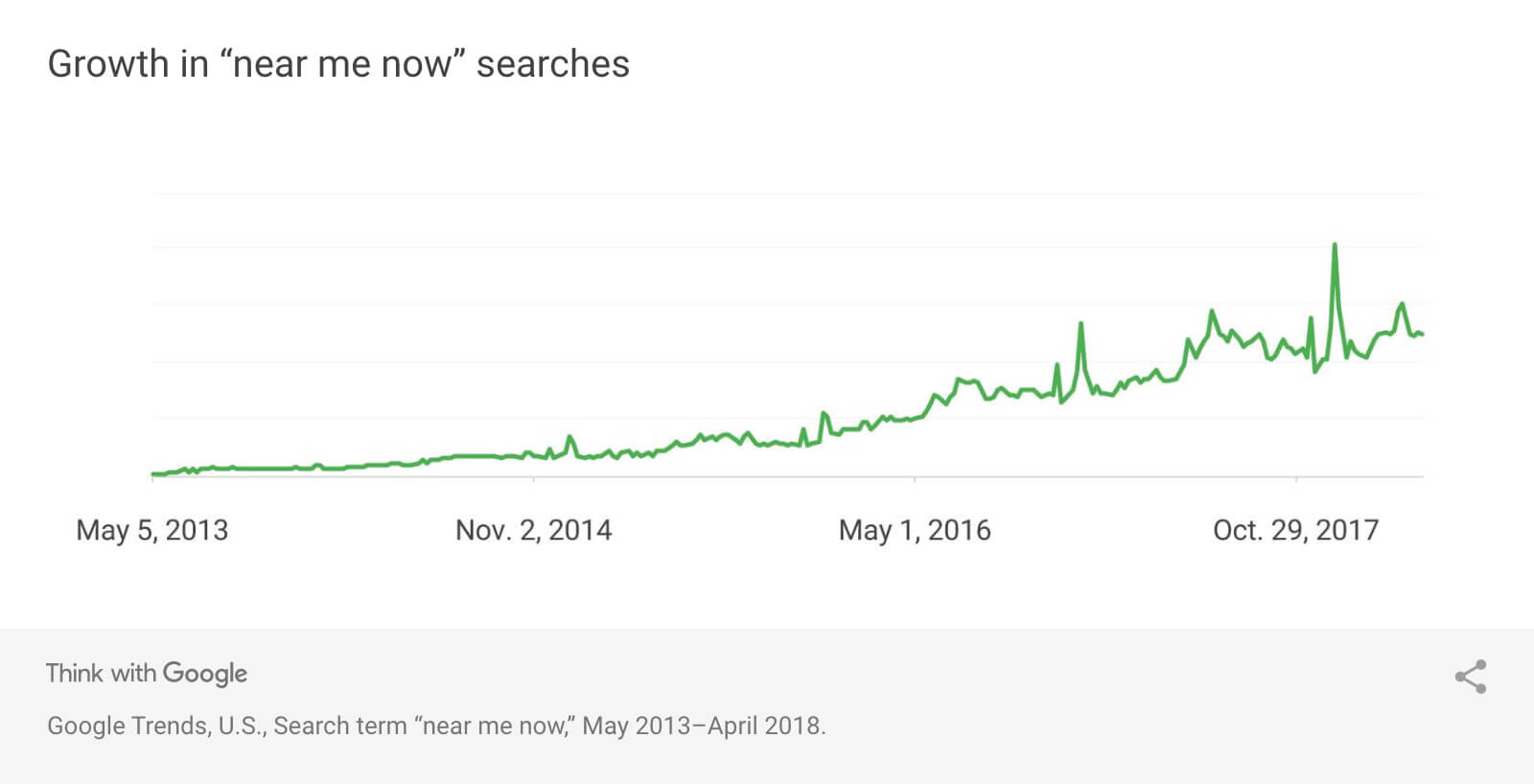 """Near Me"" Searches have grown consistently over the years"
